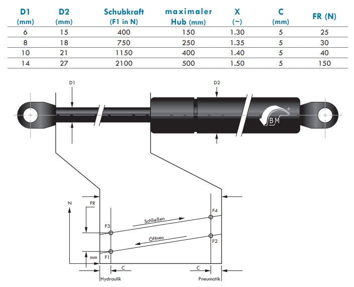Gasdruckfeder 10 mm Kolbenstange, 21 mm Druckrohr und angeschweißtes Auge
